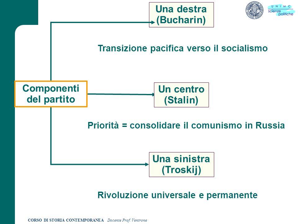 CORSO DI STORIA CONTEMPORANEA Docente Prof. Ventrone 24.17 Componenti del partito Una destra (Bucharin) Un centro (Stalin) Una sinistra (Troskij) Tran