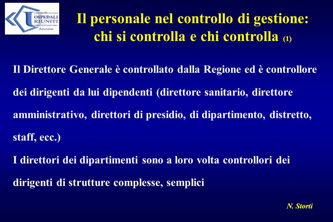N. Storti Il personale nel controllo di gestione: chi si controlla e chi controlla (1) Il Direttore Generale è controllato dalla Regione ed è controll