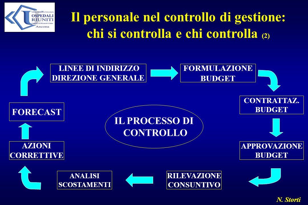 N. Storti Il personale nel controllo di gestione: chi si controlla e chi controlla (2) FORECAST AZIONI CORRETTIVE ANALISI SCOSTAMENTI RILEVAZIONE CONS
