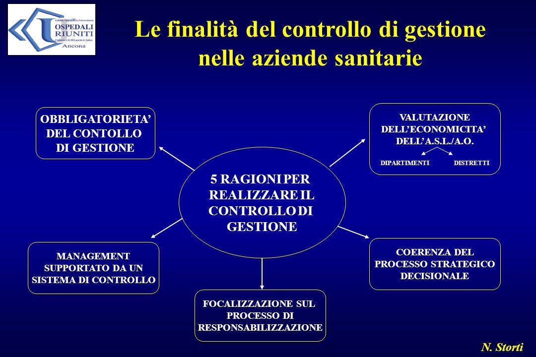 N. Storti Le finalità del controllo di gestione nelle aziende sanitarie OBBLIGATORIETA DEL CONTOLLO DI GESTIONE MANAGEMENT SUPPORTATO DA UN SISTEMA DI