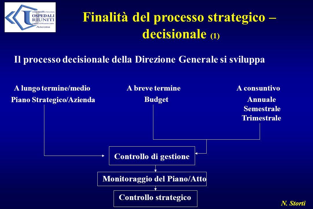 N. Storti Finalità del processo strategico – decisionale (1) Il processo decisionale della Direzione Generale si sviluppa A lungo termine/medio A brev