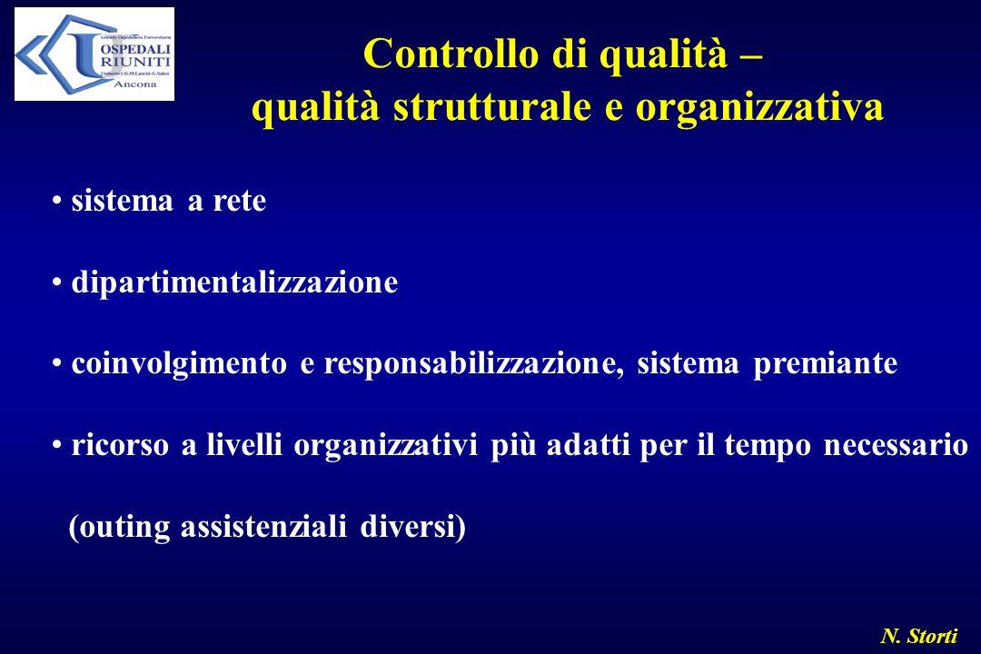 N. Storti Controllo di qualità – qualità strutturale e organizzativa sistema a rete dipartimentalizzazione coinvolgimento e responsabilizzazione, sist