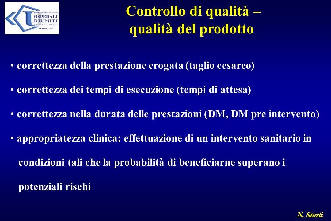 N. Storti Controllo di qualità – qualità del prodotto correttezza della prestazione erogata (taglio cesareo) correttezza dei tempi di esecuzione (temp