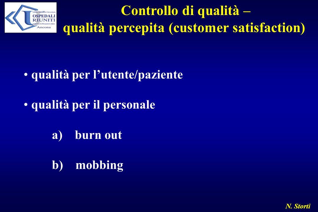 N. Storti Controllo di qualità – qualità percepita (customer satisfaction) qualità per lutente/paziente qualità per il personale a) burn out b) mobbin