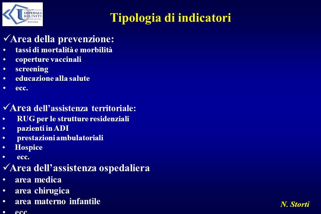 N. Storti Tipologia di indicatori Area della prevenzione: tassi di mortalità e morbilità coperture vaccinali screening educazione alla salute ecc. Are