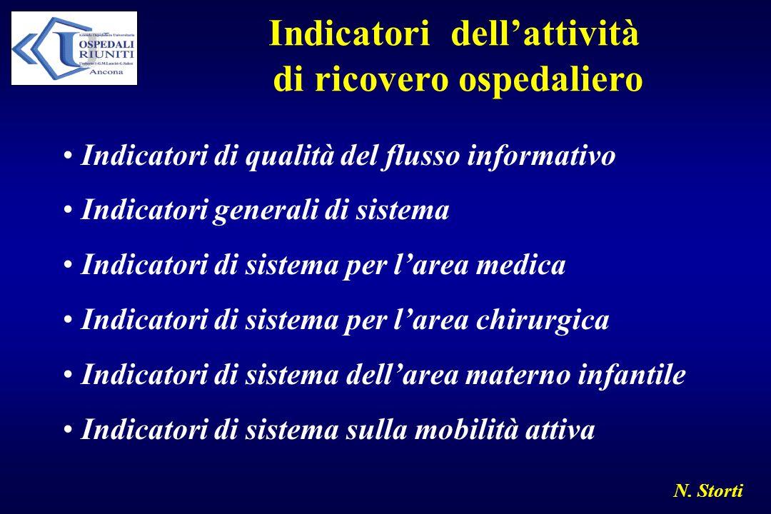 N. Storti Indicatori dellattività di ricovero ospedaliero Indicatori di qualità del flusso informativo Indicatori generali di sistema Indicatori di si