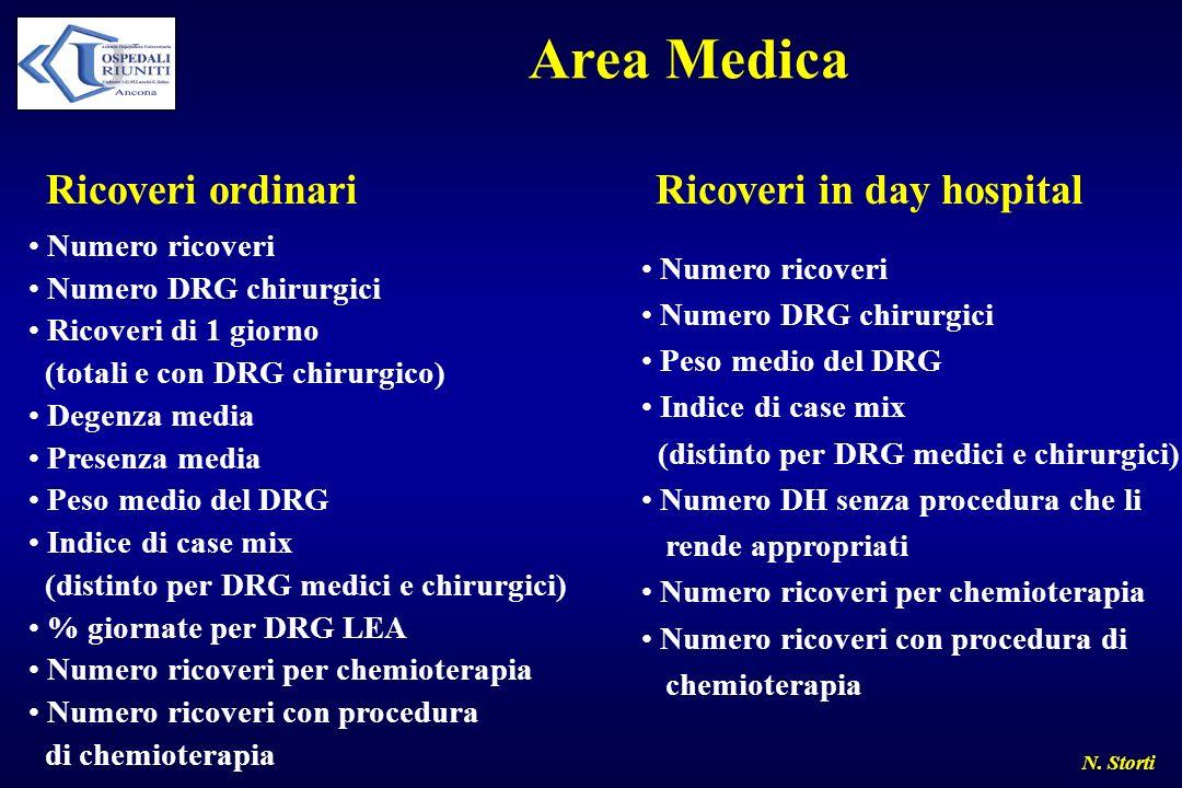 N. Storti Area Medica Ricoveri ordinari Numero ricoveri Numero DRG chirurgici Ricoveri di 1 giorno (totali e con DRG chirurgico) Degenza media Presenz
