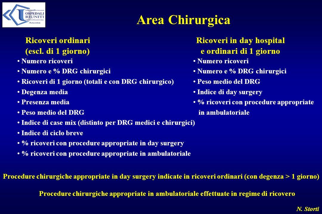 N. Storti Area Chirurgica Ricoveri ordinari (escl. di 1 giorno) Ricoveri in day hospital e ordinari di 1 giorno Numero ricoveri Numero e % DRG chirurg