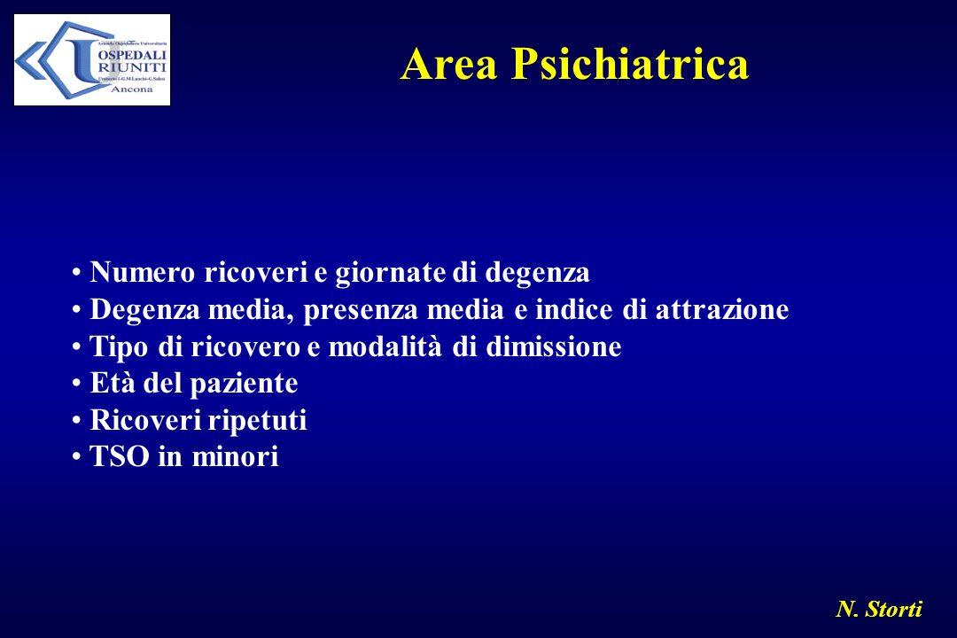 N. Storti Area Psichiatrica Numero ricoveri e giornate di degenza Degenza media, presenza media e indice di attrazione Tipo di ricovero e modalità di