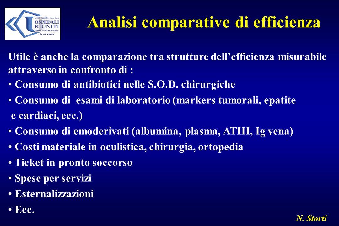 N. Storti Analisi comparative di efficienza Utile è anche la comparazione tra strutture dellefficienza misurabile attraverso in confronto di : Consumo