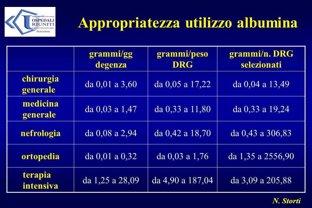 N. Storti Appropriatezza utilizzo albumina grammi/gg degenza grammi/peso DRG grammi/n. DRG selezionati chirurgia generale da 0,01 a 3,60da 0,05 a 17,2