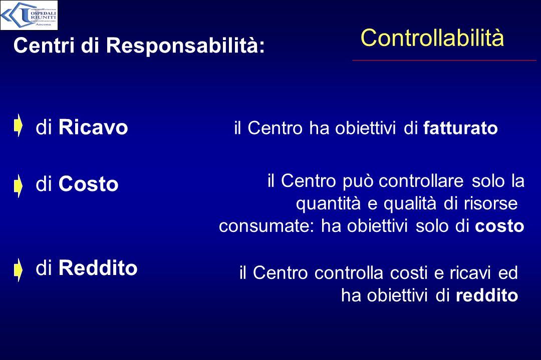 Controllabilità di Ricavo di Costo di Reddito il Centro ha obiettivi di fatturato il Centro può controllare solo la quantità e qualità di risorse cons