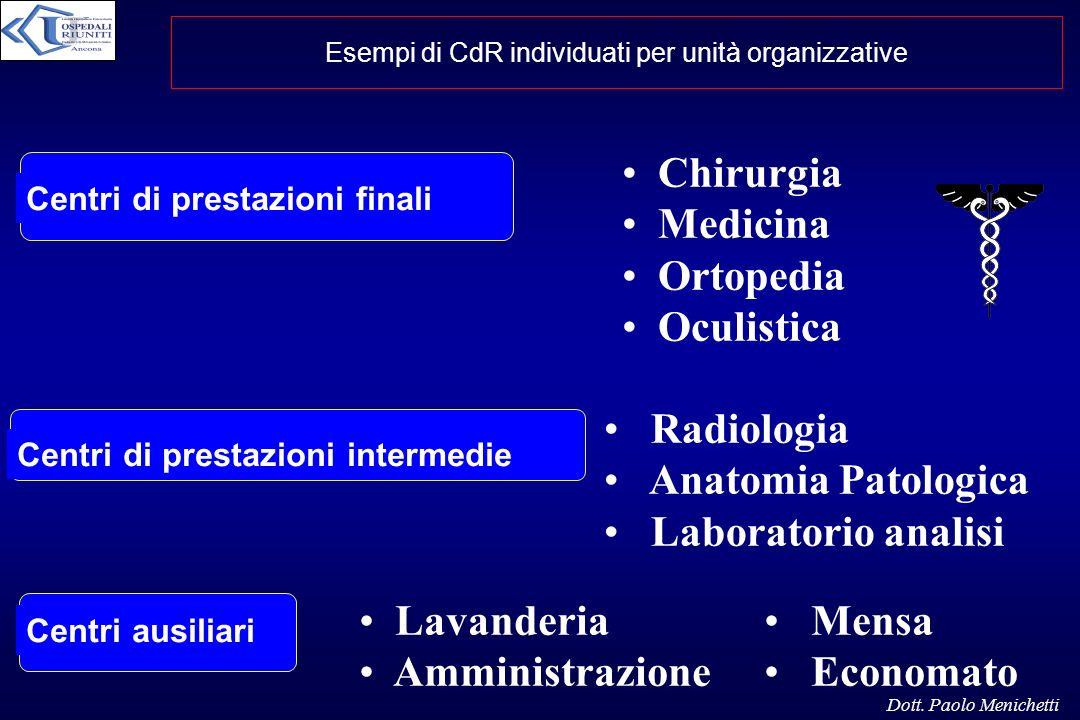 Esempi di CdR individuati per unità organizzative Centri di prestazioni finali Centri di prestazioni intermedie Chirurgia Medicina Ortopedia Oculistic