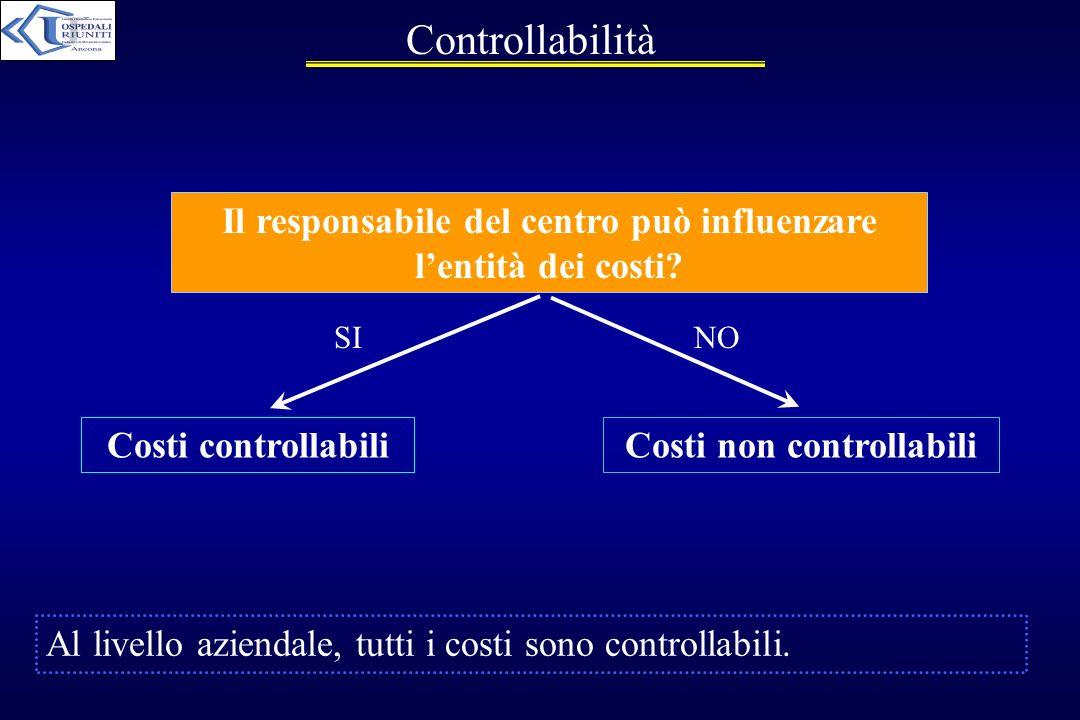 Controllabilità Il responsabile del centro può influenzare lentità dei costi? Costi controllabiliCosti non controllabili Al livello aziendale, tutti i