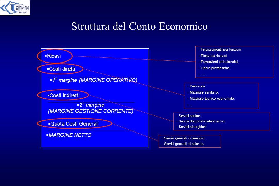 Struttura del Conto Economico Ricavi Costi diretti 1° margine (MARGINE OPERATIVO) Costi indiretti 2° margine (MARGINE GESTIONE CORRENTE) Quota Costi G