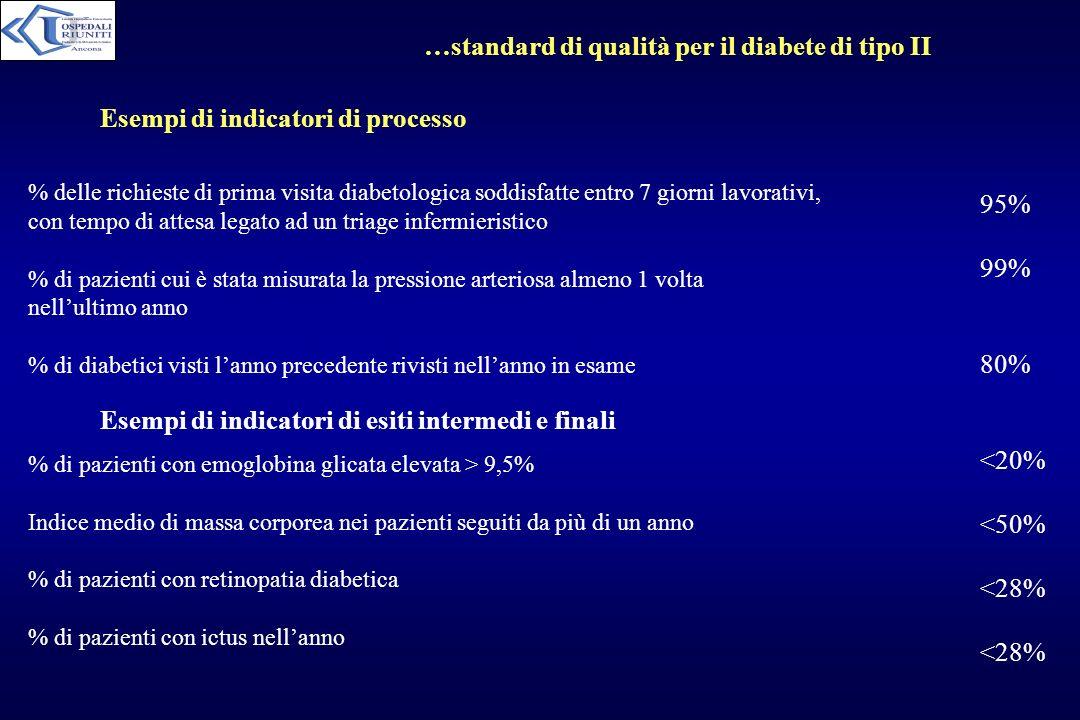 …standard di qualità per il diabete di tipo II % delle richieste di prima visita diabetologica soddisfatte entro 7 giorni lavorativi, con tempo di att