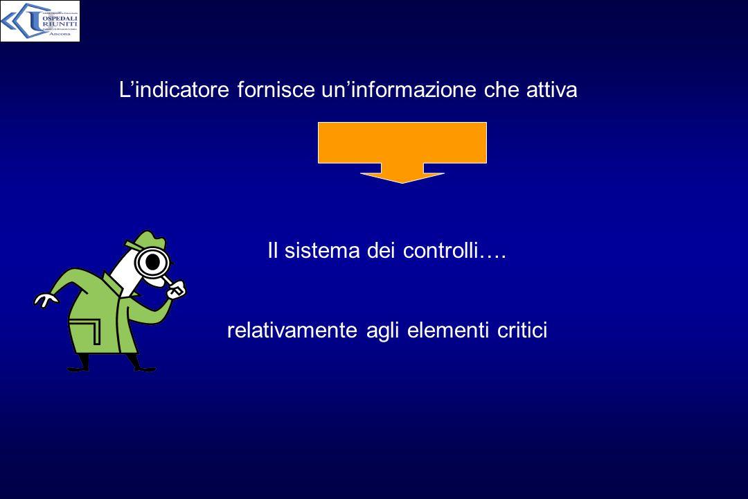 Lindicatore fornisce uninformazione che attiva Il sistema dei controlli…. relativamente agli elementi critici