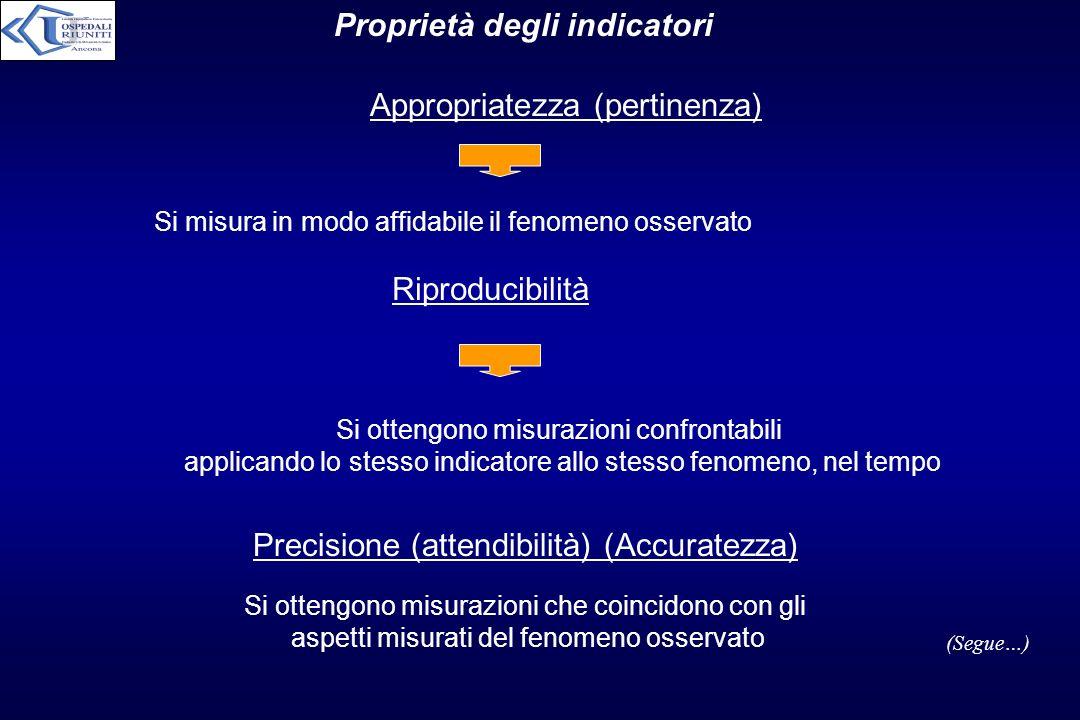 Proprietà degli indicatori Appropriatezza (pertinenza) Si misura in modo affidabile il fenomeno osservato Riproducibilità Precisione (attendibilità) (