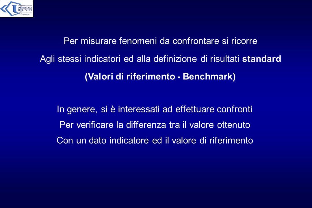 Per misurare fenomeni da confrontare si ricorre Agli stessi indicatori ed alla definizione di risultati standard (Valori di riferimento - Benchmark) I