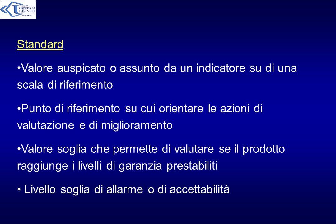 Standard Valore auspicato o assunto da un indicatore su di una scala di riferimento Punto di riferimento su cui orientare le azioni di valutazione e d