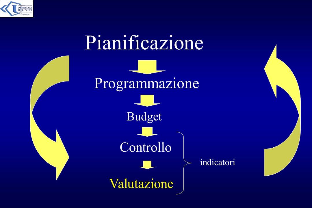 Pianificazione Programmazione Budget Valutazione Controllo indicatori