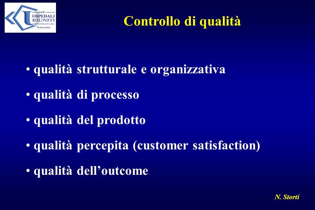 N. Storti Controllo di qualità qualità strutturale e organizzativa qualità di processo qualità del prodotto qualità percepita (customer satisfaction)