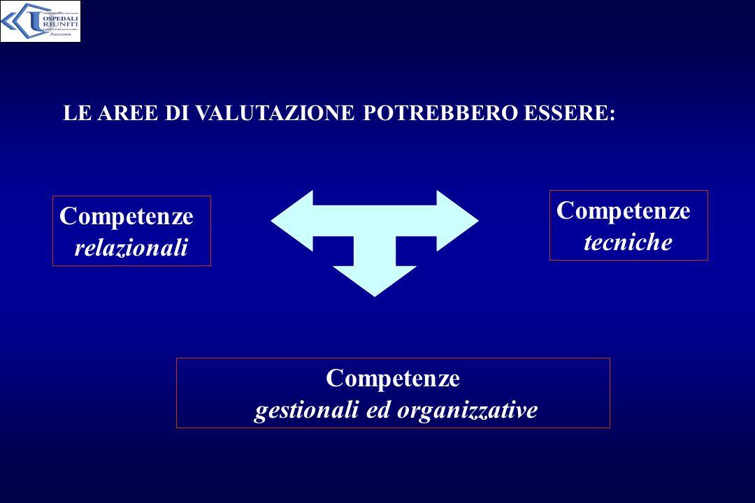 LE AREE DI VALUTAZIONE POTREBBERO ESSERE: Competenze gestionali ed organizzative Competenze relazionali Competenze tecniche