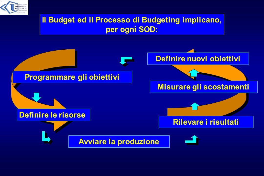 Il Budget ed il Processo di Budgeting implicano, per ogni SOD: Programmare gli obiettivi Definire le risorse Rilevare i risultati Misurare gli scostam