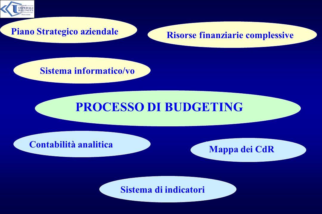 PROCESSO DI BUDGETING Piano Strategico aziendale Contabilità analitica Mappa dei CdR Sistema informatico/vo Sistema di indicatori Risorse finanziarie