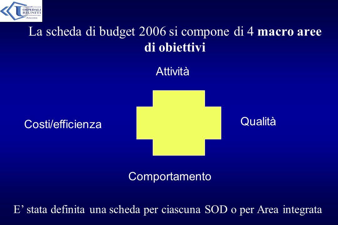 La scheda di budget 2006 si compone di 4 macro aree di obiettivi Attività Costi/efficienza Qualità Comportamento E stata definita una scheda per ciasc