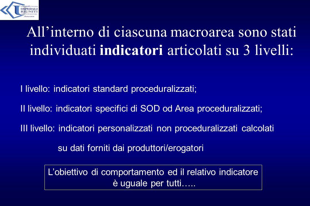 Allinterno di ciascuna macroarea sono stati individuati indicatori articolati su 3 livelli: I livello: indicatori standard proceduralizzati; II livell