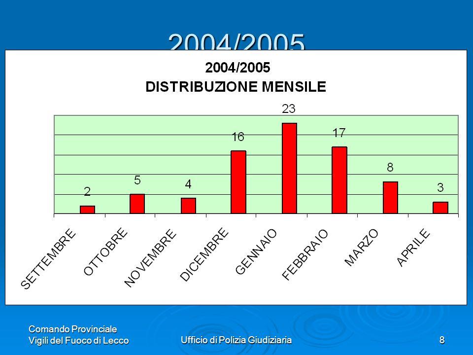 Comando Provinciale Vigili del Fuoco di LeccoUfficio di Polizia Giudiziaria8 2004/2005