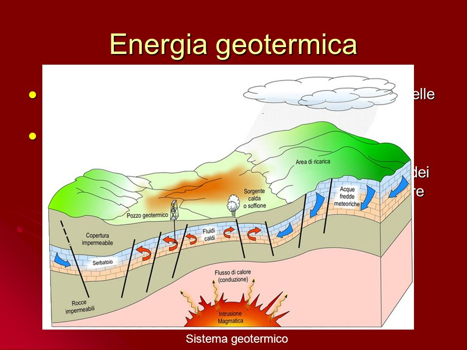 Energia geotermica Sistemi a vapore secco o a vapore dominante Sistemi a vapore secco o a vapore dominante Sistemi a vapore umido o ad acqua dominante Sistemi a vapore umido o ad acqua dominante Sistemi ad acqua calda (T<100°C) Sistemi ad acqua calda (T<100°C) Sistemi in rocce calde secche Sistemi in rocce calde secche Sistemi magmatici Sistemi magmatici Sistemi geopressurizzati Sistemi geopressurizzati Classificazione in riferimento ai fluidi erogati Numero di impianti geotermici in Italia – Anni 1992-2003 Potenza istallata > 800 MWe