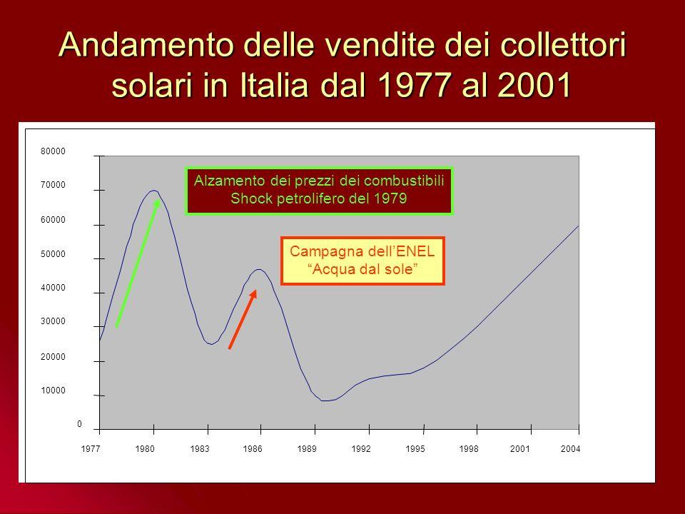 Solare fotovoltaico Impianto solare fotovoltaico sul tetto di un abitazione Capacità di produrre energia elettrica in modo modulare;Capacità di produrre energia elettrica in modo modulare; Richiesta di manutenzione molto contenuta: non vi sono parti in movimento, il processo di conversione dellenergia avviene a temperatura ambiente e non vengono bruciati combustibili;Richiesta di manutenzione molto contenuta: non vi sono parti in movimento, il processo di conversione dellenergia avviene a temperatura ambiente e non vengono bruciati combustibili; rendimenti massimi del 30%.rendimenti massimi del 30%.