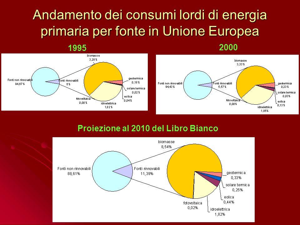 LUnione Europea a 27 presenta attualmente una dipendenza dalle importazioni denergia per oltre il 50% del suo fabbisogno; LUnione Europea a 27 presenta attualmente una dipendenza dalle importazioni denergia per oltre il 50% del suo fabbisogno; QUADRO ENERGETICO EUROPEO ENEA: Rapporto Energia e Ambiente (Aprile 2007) LO STATO ATTUALE