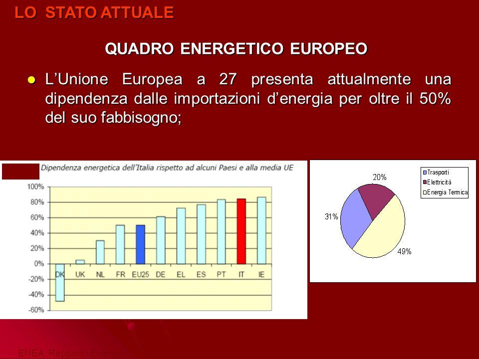 Ripartizione tra le varie fonti della produzione di energia elettrica del 2000 in Unione Europea