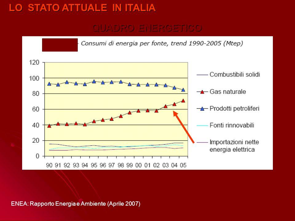 ENEA: Rapporto Energia e Ambiente (Aprile 2007) LO STATO ATTUALE IN ITALIA