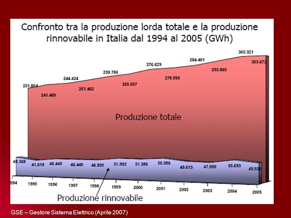 Produzione annuale di energia da fonti rinnovabili in Italia in equivalente fossile sostituito (ktep) 19951999200020012002 Idroelettrica831299799725102988694 Eolica289124259309 Fotovoltaico34444 Solare termico71011 14 Geotermia9691182124812041239 Rifiuti97374461721818 Legna46354824480748335008 Biocombustibili6538668794 Biogas29167162196270 Totale1411916667166081761316450