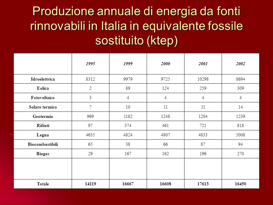 Andamento nel tempo della produzione di energia primaria da fonti rinnovabili in Italia