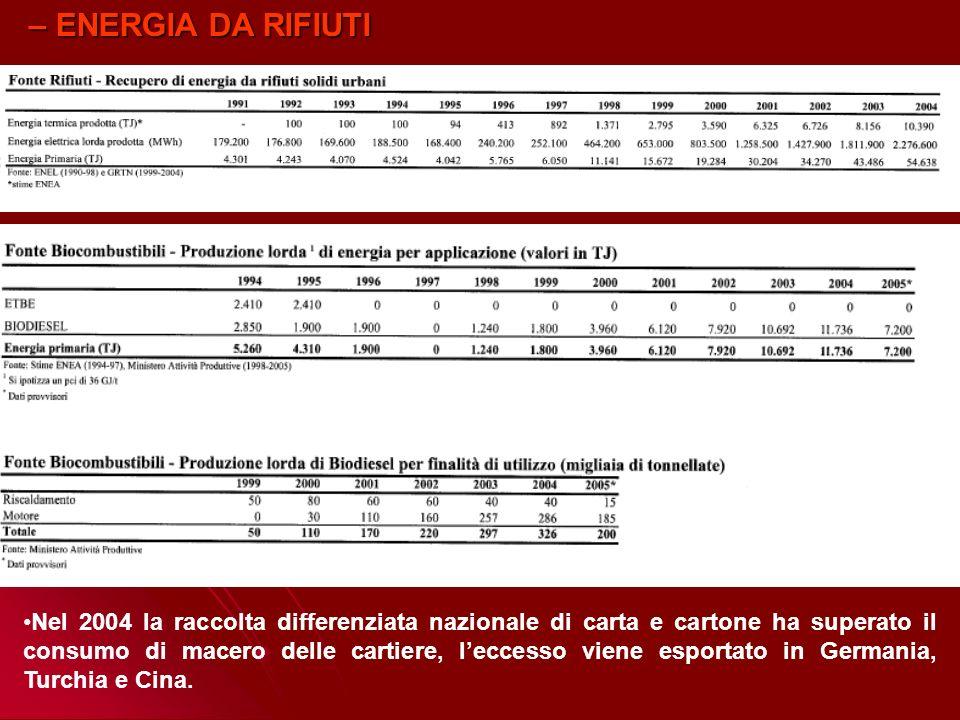 – PRODUZIONE DA FONTI RINNOVABILI IN ITALIA