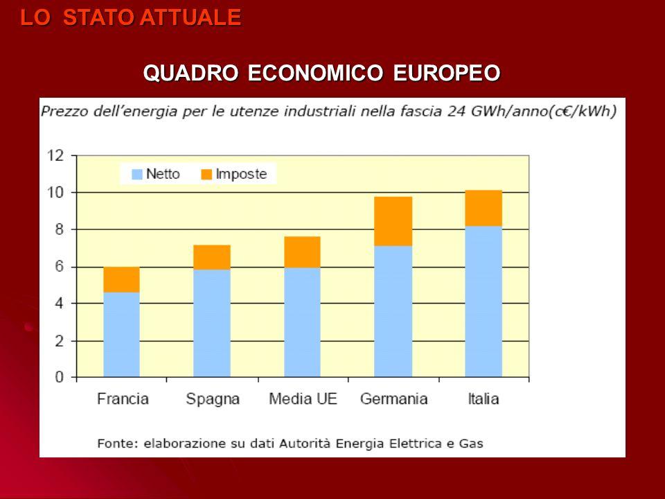 QUADRO ECONOMICO EUROPEO LO STATO ATTUALE