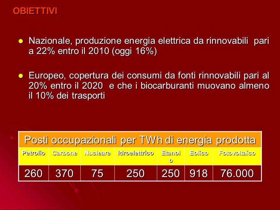 Nazionale, produzione energia elettrica da rinnovabili pari a 22% entro il 2010 (oggi 16%) Nazionale, produzione energia elettrica da rinnovabili pari