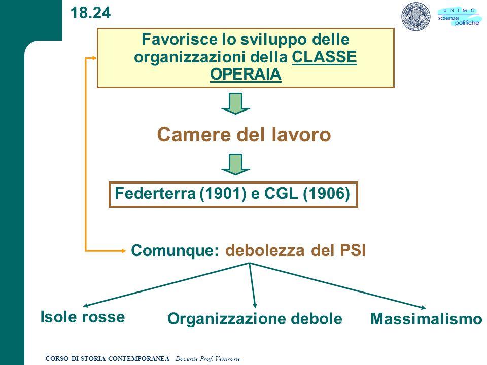 CORSO DI STORIA CONTEMPORANEA Docente Prof. Ventrone 18.24 Favorisce lo sviluppo delle organizzazioni della CLASSE OPERAIA Camere del lavoro Federterr