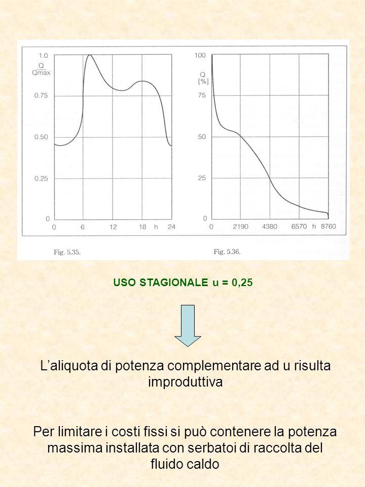 USO STAGIONALE u = 0,25 Per limitare i costi fissi si può contenere la potenza massima installata con serbatoi di raccolta del fluido caldo Laliquota di potenza complementare ad u risulta improduttiva