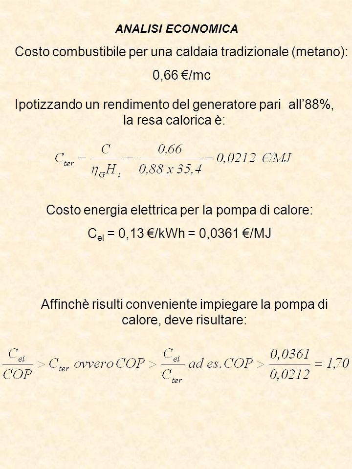 Ipotizzando un rendimento del generatore pari all88%, la resa calorica è: Costo energia elettrica per la pompa di calore: C el = 0,13 /kWh = 0,0361 /MJ Affinchè risulti conveniente impiegare la pompa di calore, deve risultare: ANALISI ECONOMICA Costo combustibile per una caldaia tradizionale (metano): 0,66 /mc