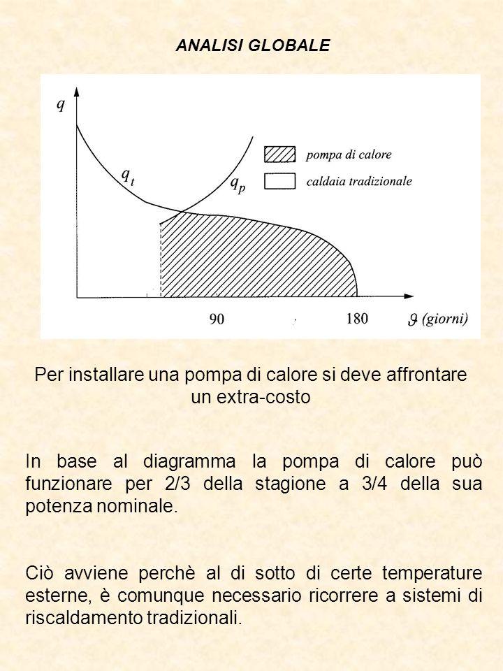 ANALISI GLOBALE Per installare una pompa di calore si deve affrontare un extra-costo In base al diagramma la pompa di calore può funzionare per 2/3 della stagione a 3/4 della sua potenza nominale.