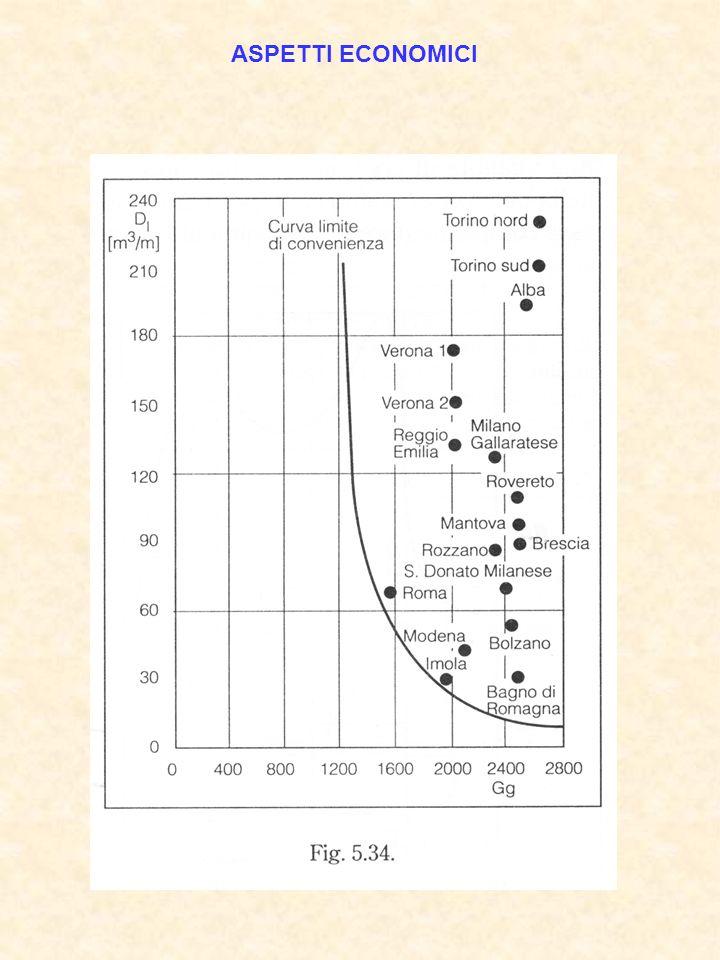 Diseconomie riscaldamento urbano centralizzato - posa in opera reti in centri storici; - rete del gas già esistente.