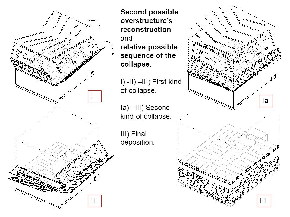 I II III Second possible overstructures reconstruction and relative possible sequence of the collapse. I) -II) –III) First kind of collapse. Ia) –III)