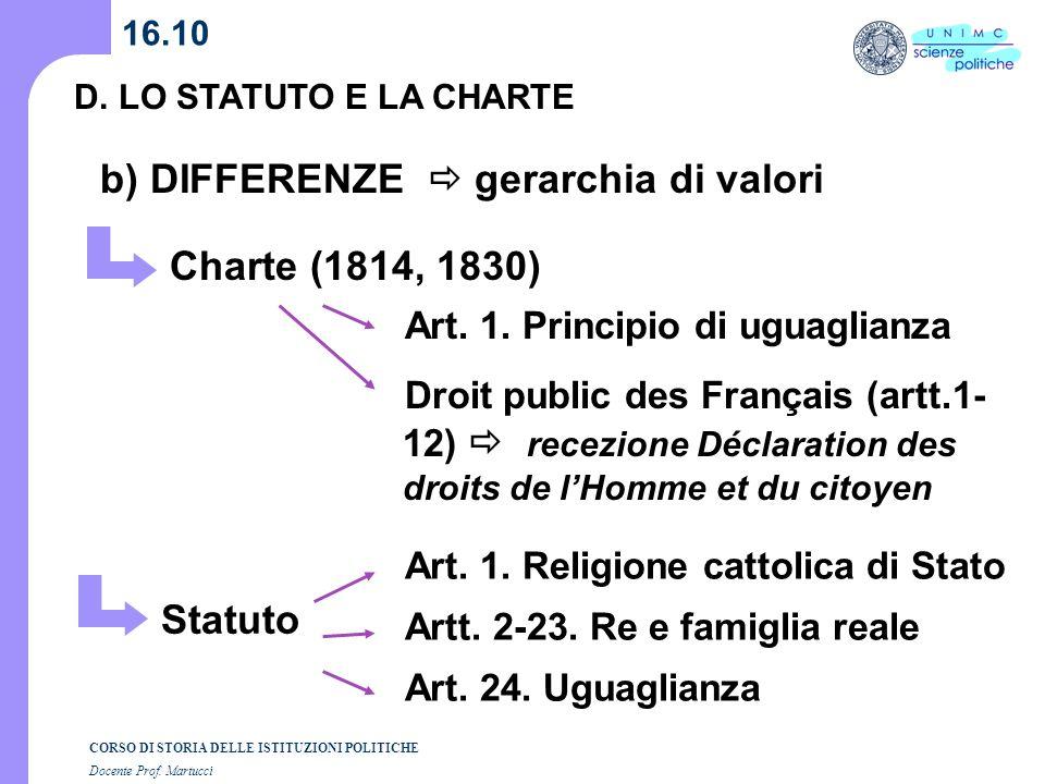 CORSO DI STORIA DELLE ISTITUZIONI POLITICHE Docente Prof. Martucci 16.10 D. LO STATUTO E LA CHARTE b) DIFFERENZE gerarchia di valori Charte (1814, 183