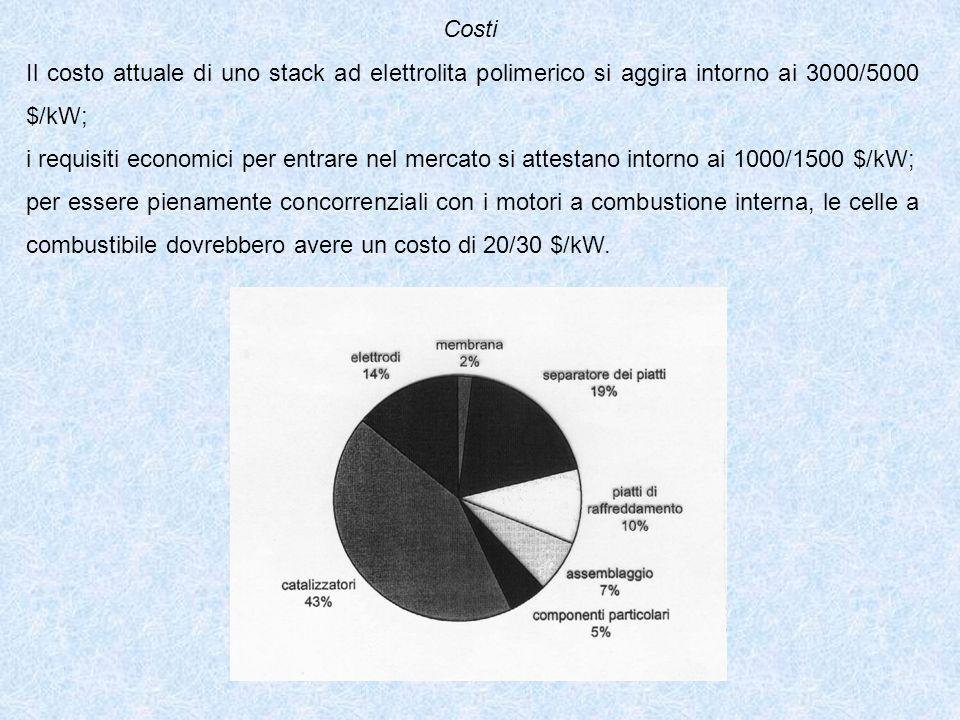 Costi Il costo attuale di uno stack ad elettrolita polimerico si aggira intorno ai 3000/5000 $/kW; i requisiti economici per entrare nel mercato si attestano intorno ai 1000/1500 $/kW; per essere pienamente concorrenziali con i motori a combustione interna, le celle a combustibile dovrebbero avere un costo di 20/30 $/kW.